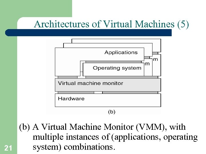 Architectures of Virtual Machines (5) (b) A Virtual Machine Monitor (VMM), with multiple instances