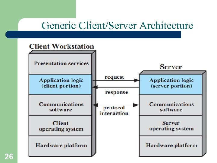 Generic Client/Server Architecture 26