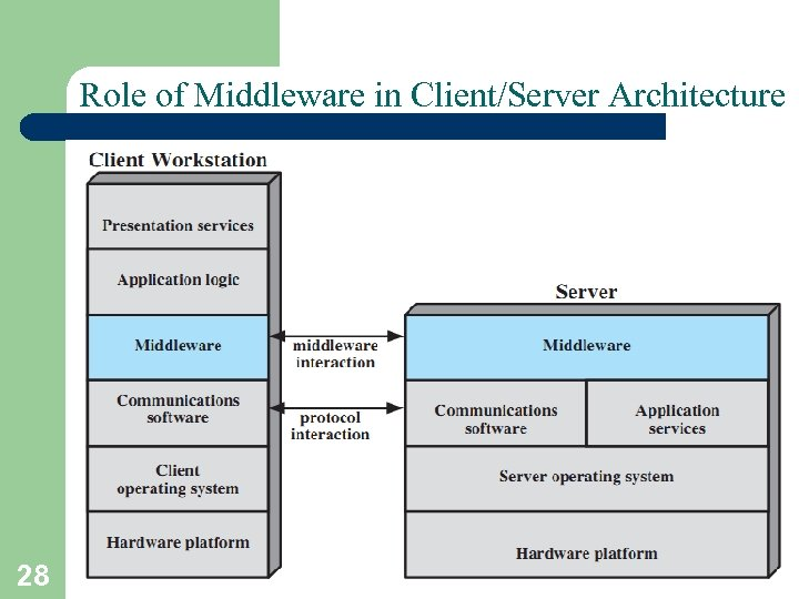 Role of Middleware in Client/Server Architecture 28