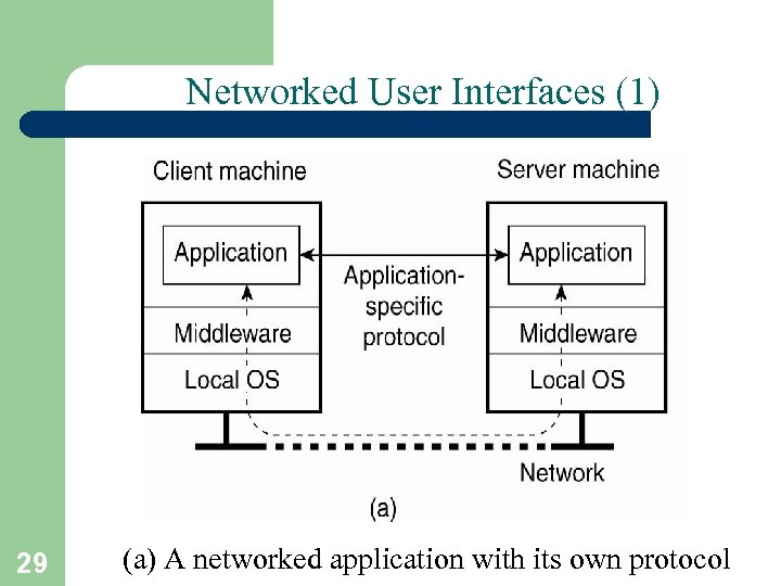 Networked User Interfaces (1) 29 (a) A networked application with its own protocol