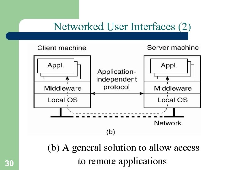 Networked User Interfaces (2) 30 (b) A general solution to allow access to remote