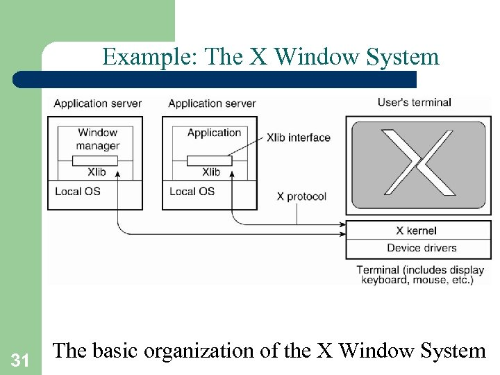 Example: The X Window System The basic organization of the X Window System 31