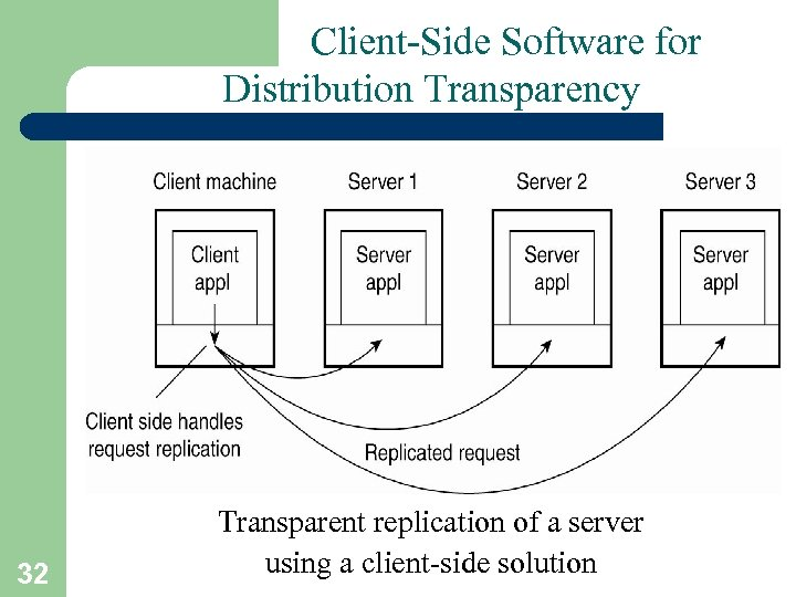 Client-Side Software for Distribution Transparency 32 Transparent replication of a server using a client-side