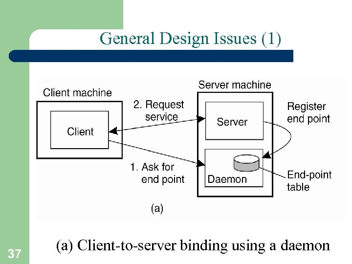 General Design Issues (1) 37 (a) Client-to-server binding using a daemon
