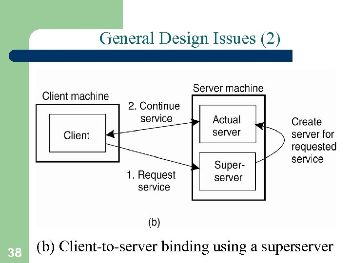 General Design Issues (2) (b) Client-to-server binding using a superserver 38