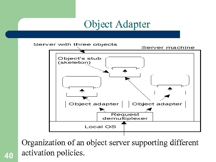 Object Adapter Organization of an object server supporting different 40 activation policies.