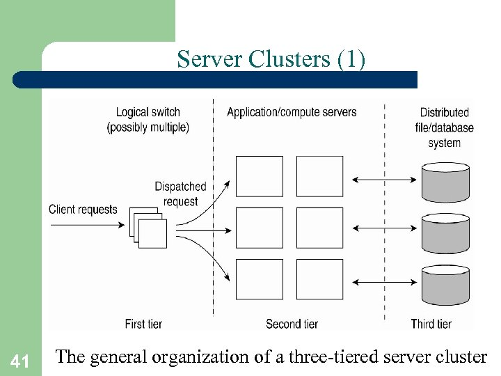 Server Clusters (1) 41 The general organization of a three-tiered server cluster