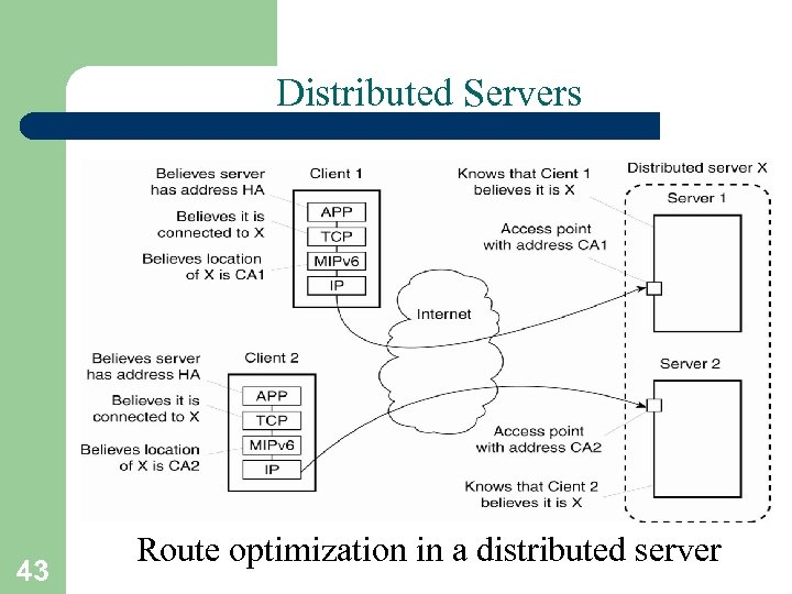 Distributed Servers 43 Route optimization in a distributed server