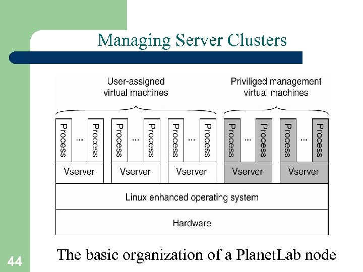 Managing Server Clusters 44 The basic organization of a Planet. Lab node