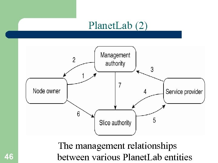 Planet. Lab (2) 46 The management relationships between various Planet. Lab entities