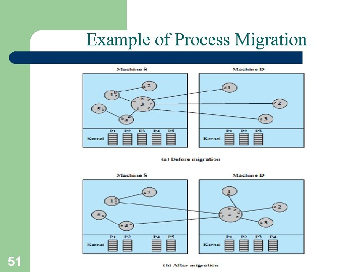Example of Process Migration 51