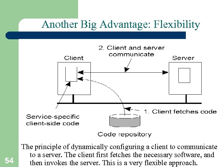 Another Big Advantage: Flexibility 54 The principle of dynamically configuring a client to communicate