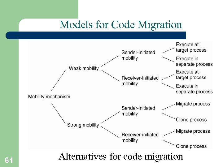 Models for Code Migration 61 Alternatives for code migration