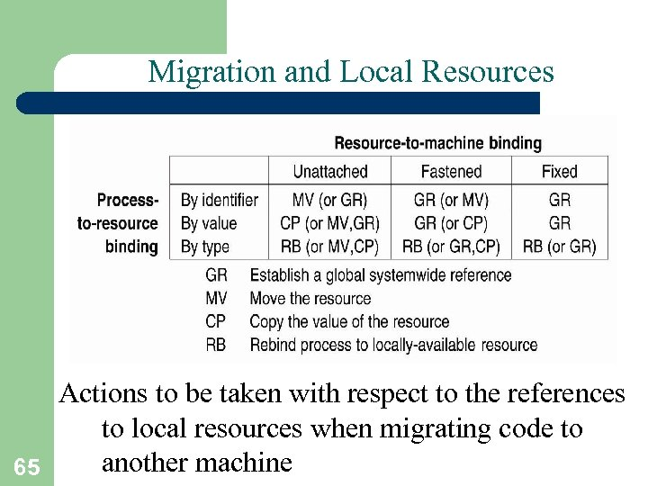 Migration and Local Resources Actions to be taken with respect to the references to