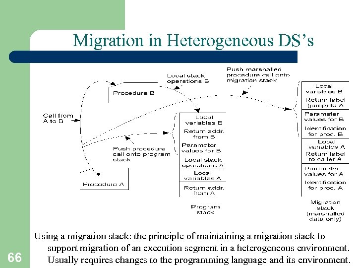Migration in Heterogeneous DS's 3 -15 66 Using a migration stack: the principle of