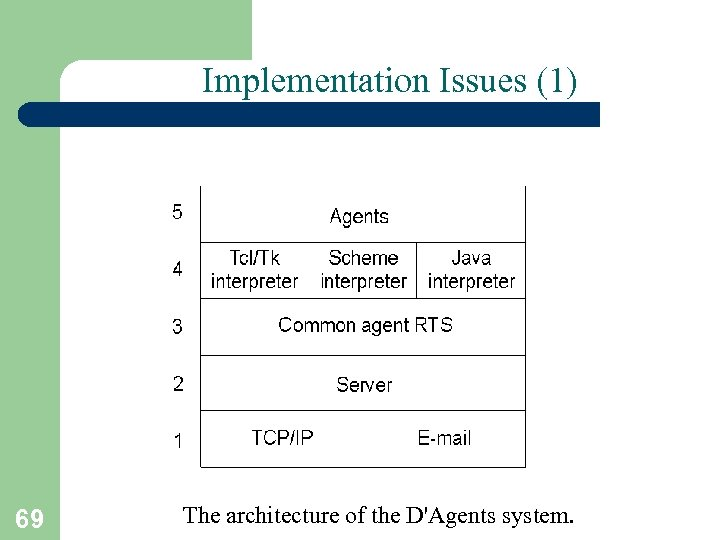 Implementation Issues (1) 69 The architecture of the D'Agents system.