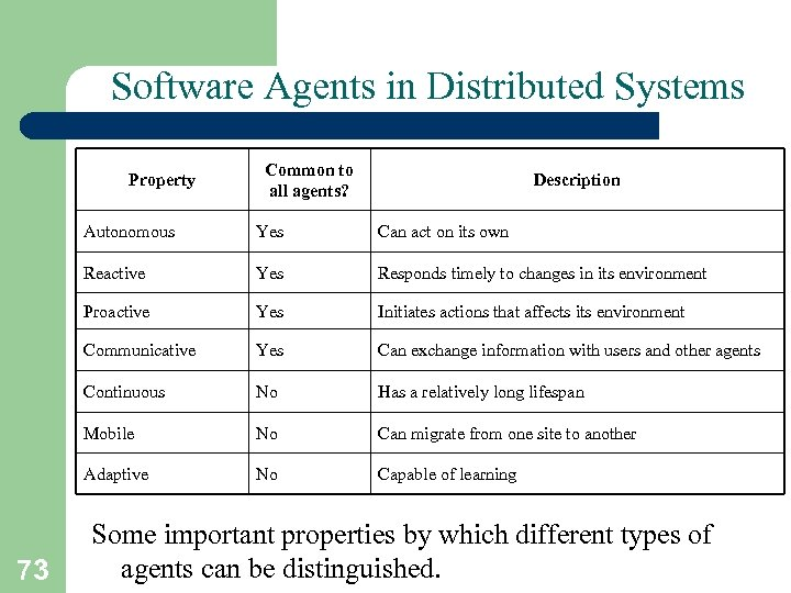 Software Agents in Distributed Systems Property Common to all agents? Description Autonomous Can act