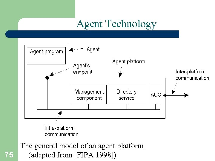 Agent Technology The general model of an agent platform (adapted from [FIPA 1998]) 75