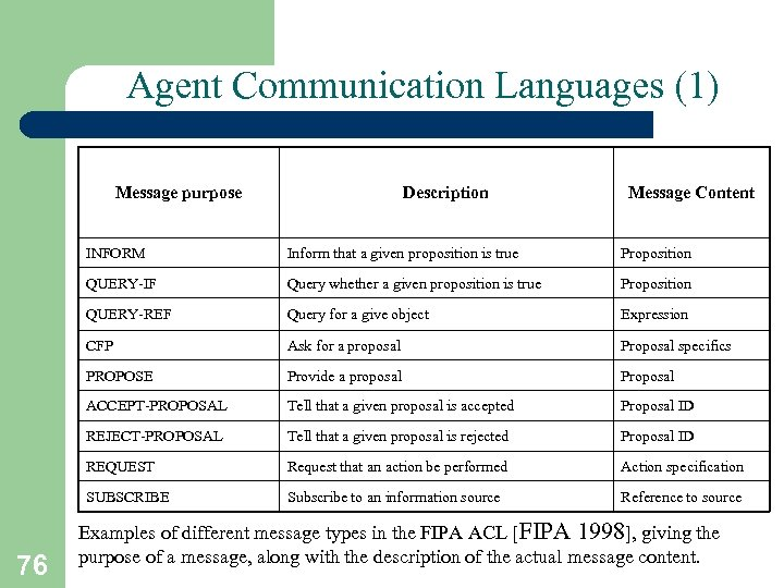 Agent Communication Languages (1) Message purpose Description Message Content INFORM Proposition QUERY-IF Query whether