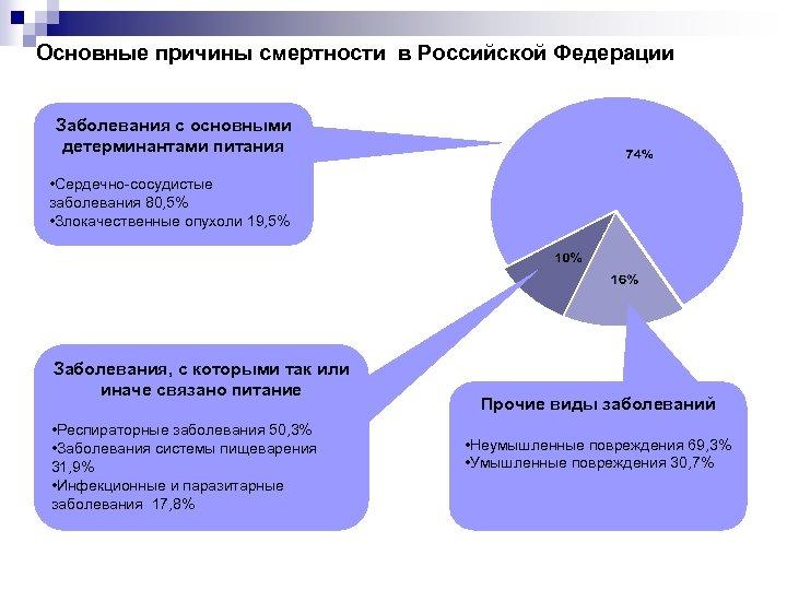 Основные причины смертности в Российской Федерации Заболевания с основными детерминантами питания • Сердечно-сосудистые заболевания