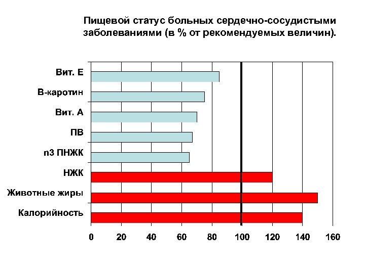 Пищевой статус больных сердечно-сосудистыми заболеваниями (в % от рекомендуемых величин).