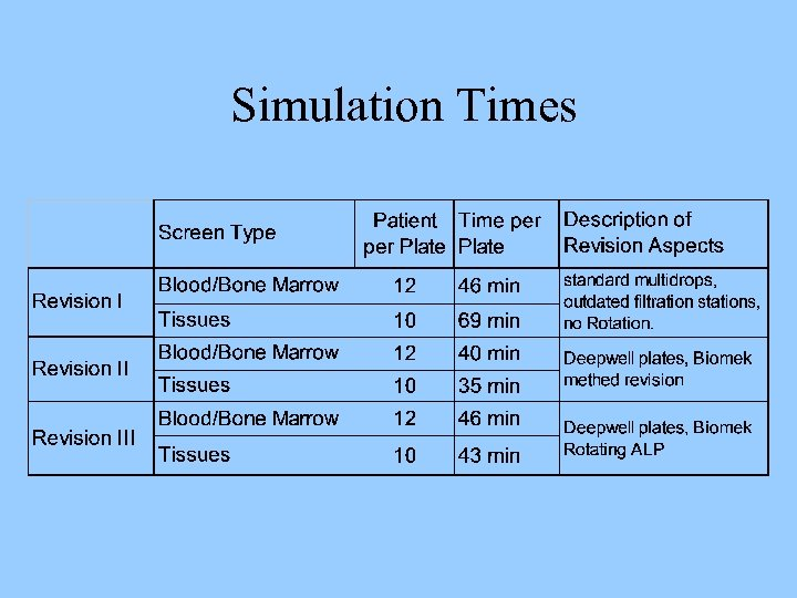 Simulation Times