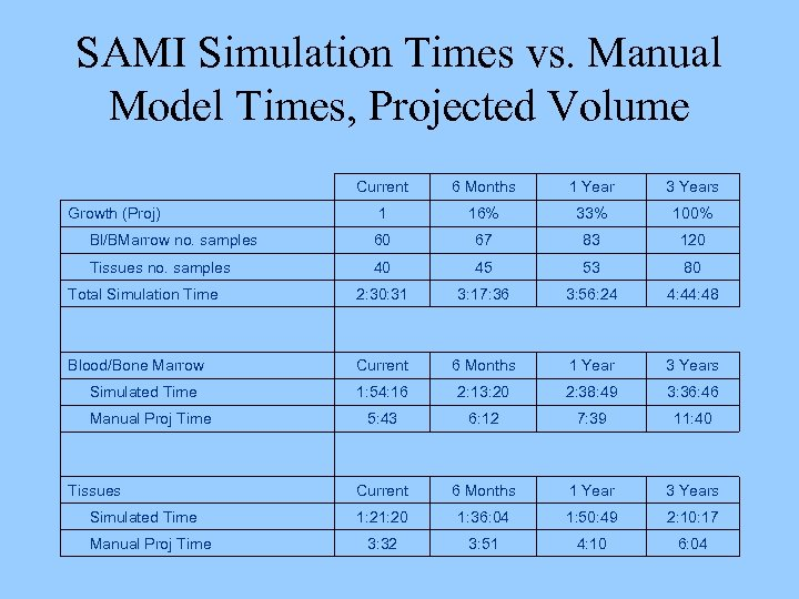 SAMI Simulation Times vs. Manual Model Times, Projected Volume Current 6 Months 1 Year