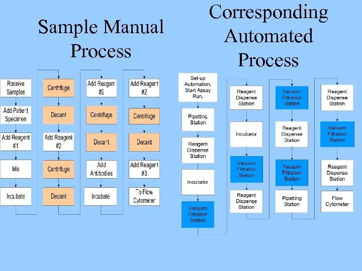 Sample Manual Process Corresponding Automated Process