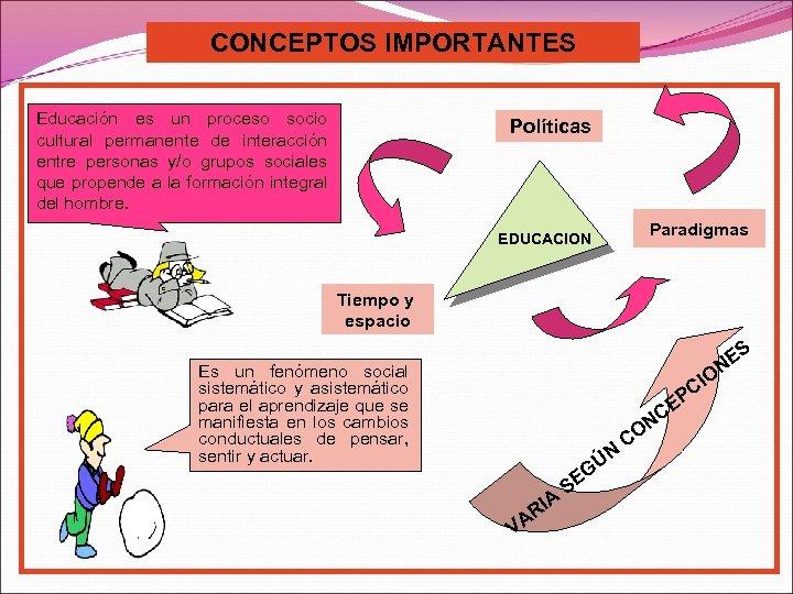 CONCEPTOS IMPORTANTES Educación es un proceso socio cultural permanente de interacción entre personas y/o