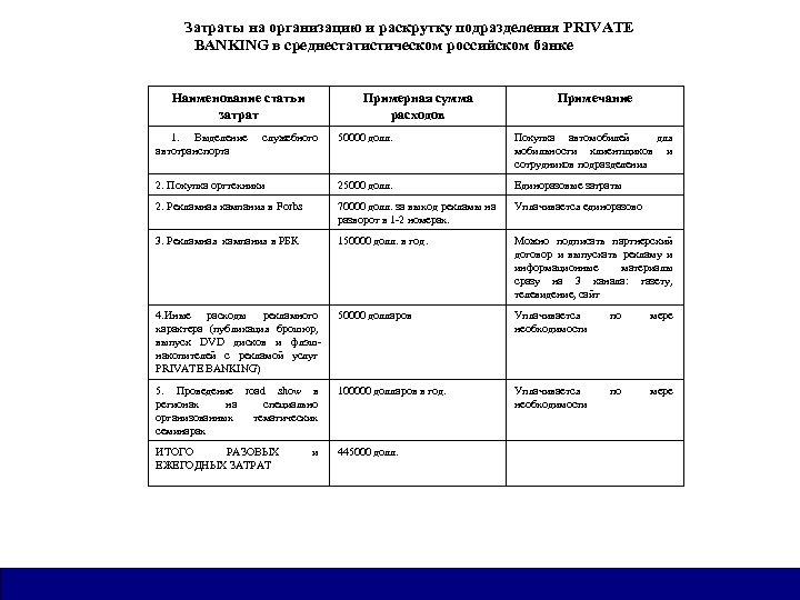 Затраты на организацию и раскрутку подразделения PRIVATE BANKING в среднестатистическом российском банке Наименование статьи