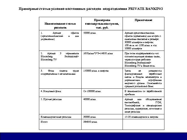 Примерные статьи условно-постоянных расходов подразделения PRIVATE BANKING Наименование статьи расходов 1. Аренда (представительский управления)