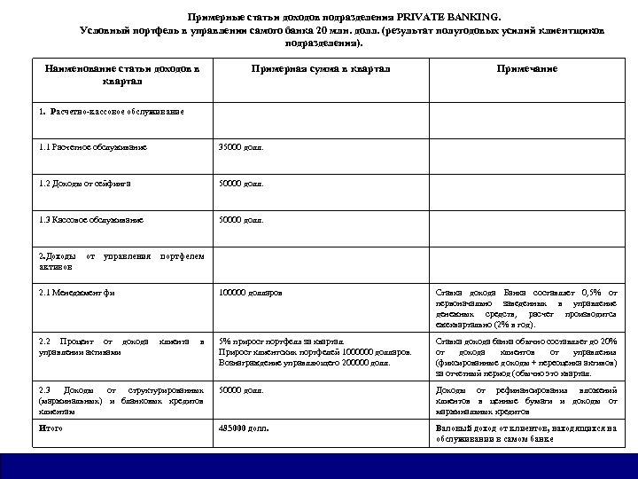 Примерные статьи доходов подразделения PRIVATE BANKING. Условный портфель в управлении самого банка 20 млн.