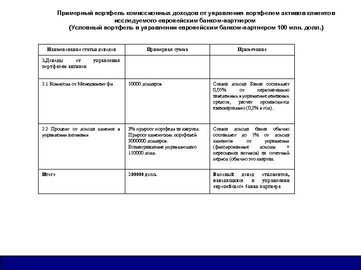Примерный портфель комиссионных доходов от управления портфелем активов клиентов исследуемого европейским банком-партнером (Условный портфель