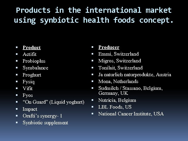Products in the international market using synbiotic health foods concept. Product Actifit Probioplus Symbalance