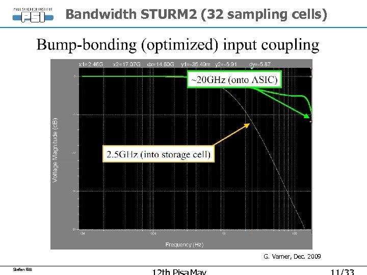 Bandwidth STURM 2 (32 sampling cells) G. Varner, Dec. 2009 Stefan Ritt