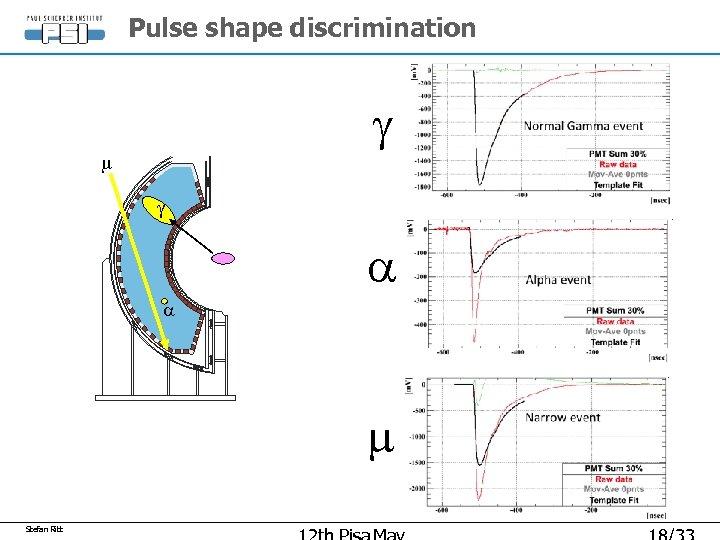 Pulse shape discrimination g m g a a m Stefan Ritt
