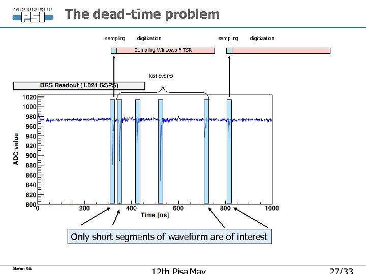 The dead-time problem sampling digitization Sampling Windows * TSR lost events Only short segments