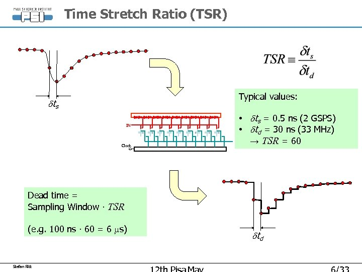 Time Stretch Ratio (TSR) Typical values: dts IN Clock • dts = 0. 5