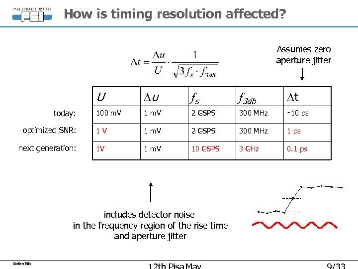 How is timing resolution affected? Assumes zero aperture jitter U Du fs f 3