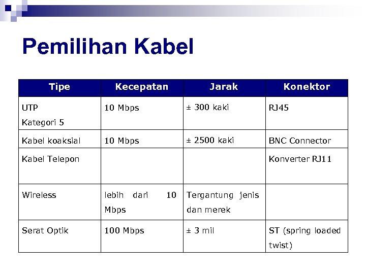 Pemilihan Kabel Tipe UTP Kecepatan Jarak Konektor 10 Mbps ± 300 kaki RJ 45