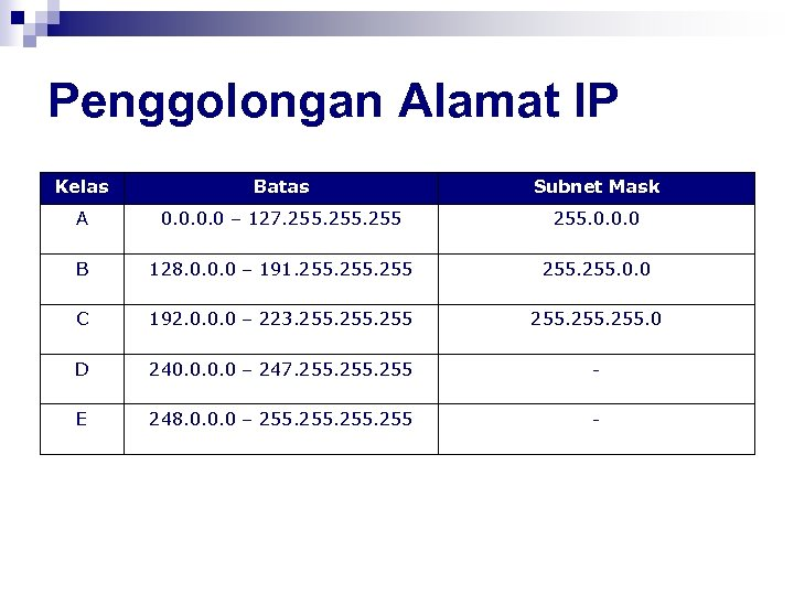 Penggolongan Alamat IP Kelas Batas Subnet Mask A 0. 0 – 127. 255. 0.