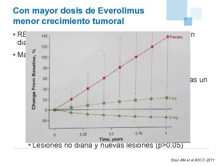 Con mayor dosis de Everolimus menor crecimiento tumoral • RECORD-1 efecto dosis en el