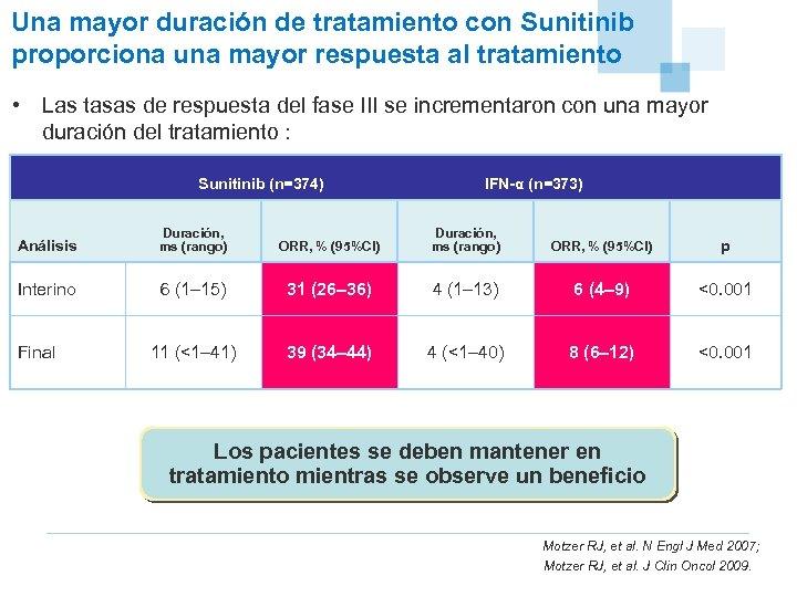 Una mayor duración de tratamiento con Sunitinib proporciona una mayor respuesta al tratamiento •