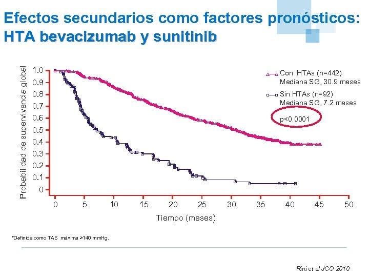 Probabilidad de supervivencia global Efectos secundarios como factores pronósticos: HTA bevacizumab y sunitinib 1.