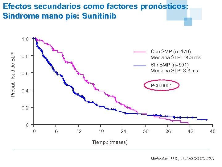 Efectos secundarios como factores pronósticos: Síndrome mano pie: Sunitinib Probabilidad de SLP 1. 0