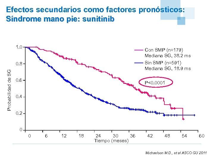 Efectos secundarios como factores pronósticos: Síndrome mano pie: sunitinib 1. 0 Con SMP (n=179)