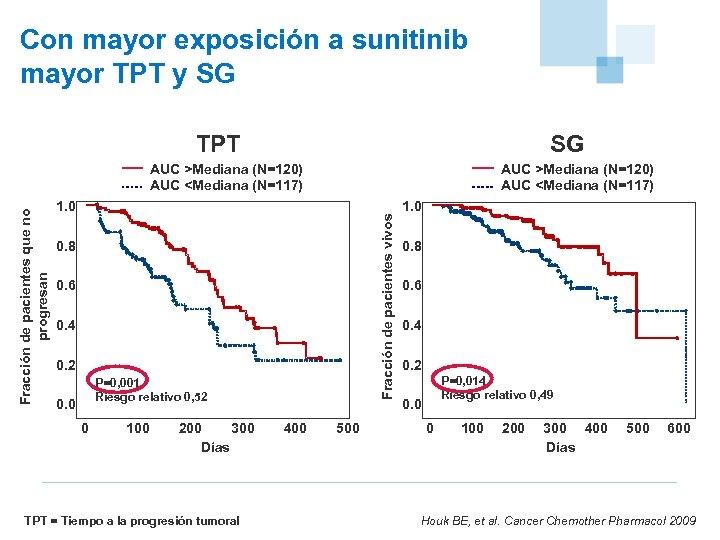 Con mayor exposición a sunitinib mayor TPT y SG TPT SG AUC >Mediana (N=120)