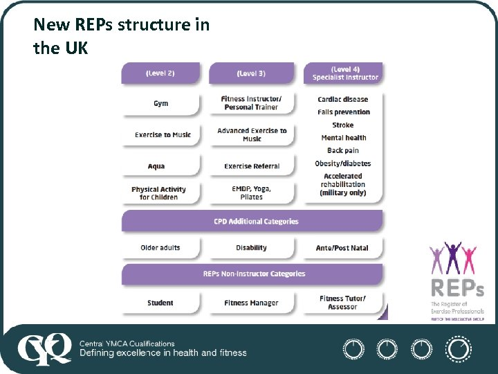 New REPs structure in the UK