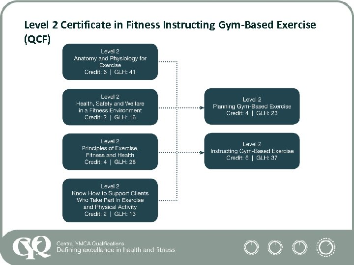 Level 2 Certificate in Fitness Instructing Gym-Based Exercise (QCF)