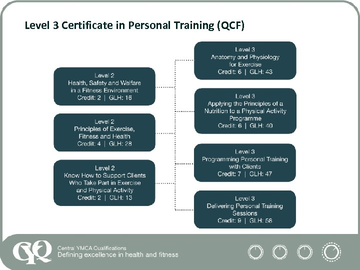 Level 3 Certificate in Personal Training (QCF)